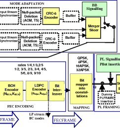 figure 2 functional block diagram of the dvb s2 system [ 1218 x 700 Pixel ]