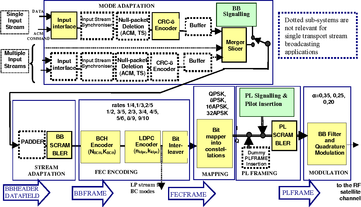 hight resolution of figure 2 functional block diagram of the dvb s2 system