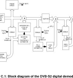 figure c 1 block diagram of the dvb s2 digital demodulator [ 1218 x 680 Pixel ]