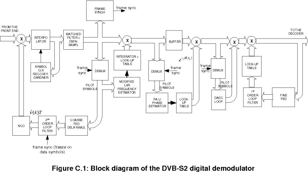 medium resolution of figure c 1 block diagram of the dvb s2 digital demodulator