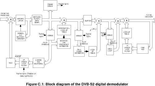 small resolution of figure c 1 block diagram of the dvb s2 digital demodulator