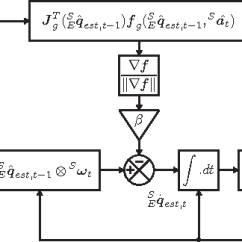 Slope Orientation Diagram 2002 Chrysler Pt Cruiser Wiring Figure 1 From Estimation Of Imu And Marg Using A Block Representation The Complete Algorithm For An