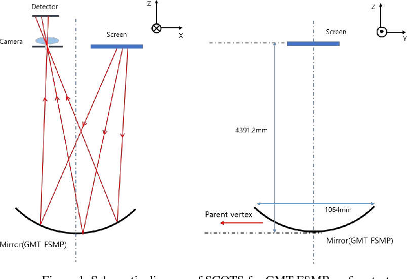 mirror ray diagram simulation 4 way telecaster wiring figure 1 from integrated tracing irt of scots schematic for gmt fsmp surface test