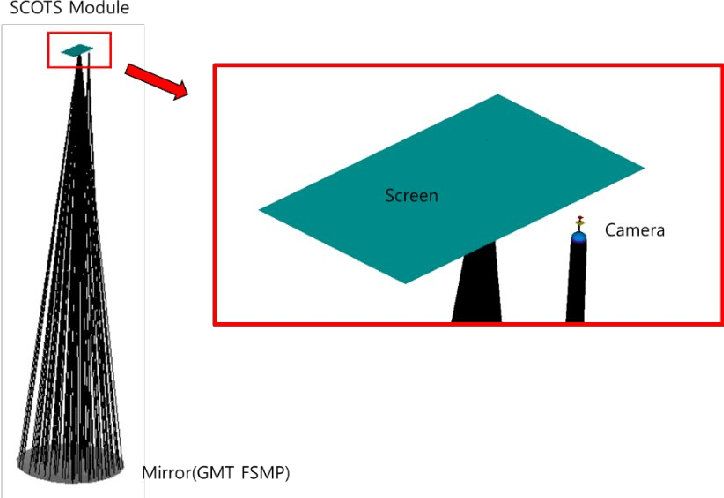 mirror ray diagram simulation animal cell mitosis figure 2 from integrated tracing irt of scots asap model with traced rays black lines