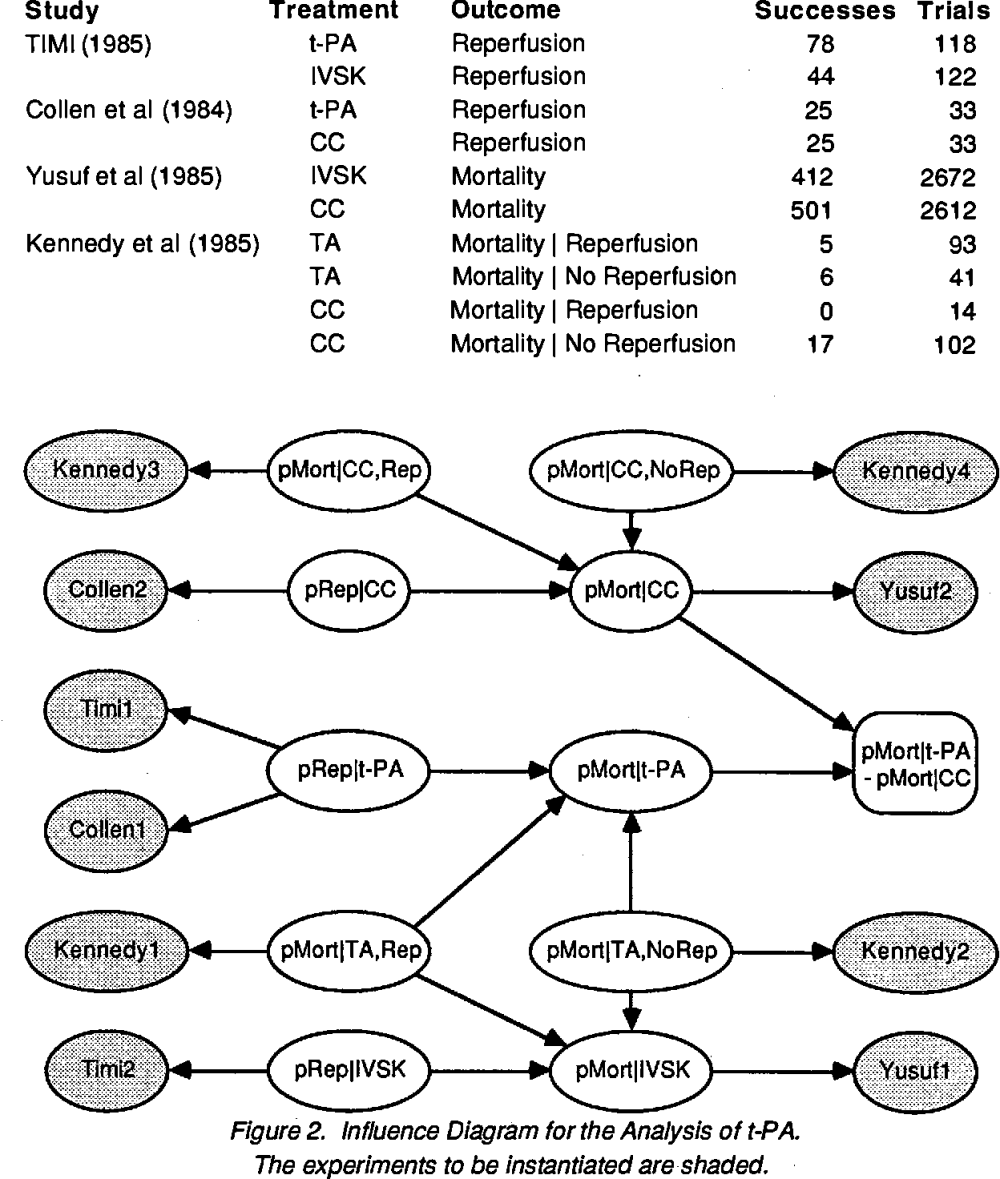 medium resolution of  bayesian method for computing probability distributions from experimental data based upon the multivariate normal form of the influence diagram