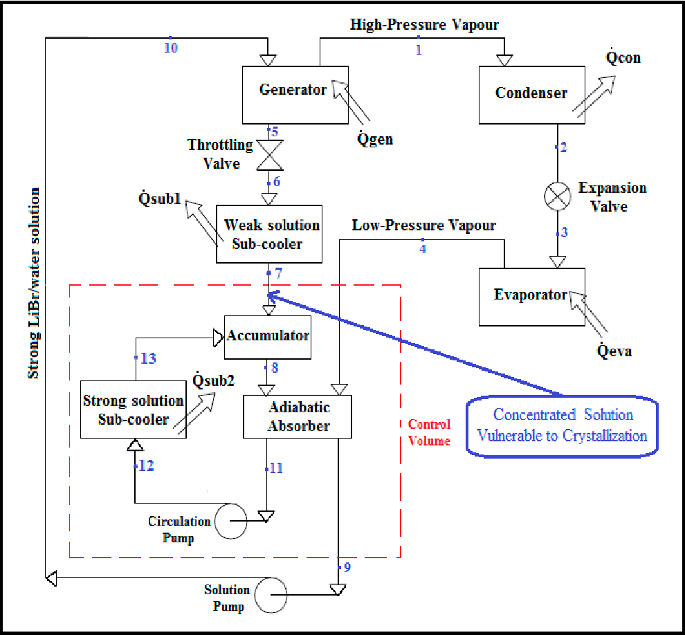 medium resolution of schematic diagram of a libr water lithium bromide water