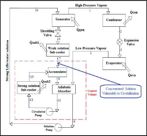 small resolution of schematic diagram of a libr water lithium bromide water