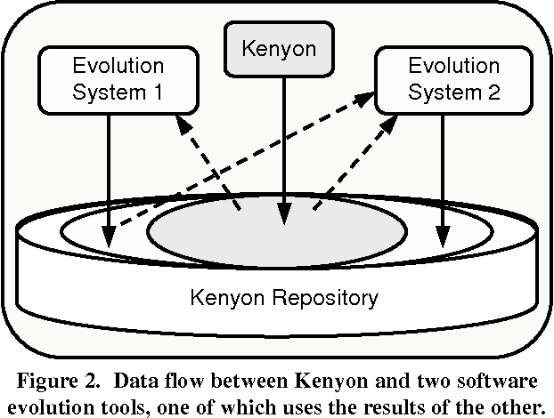 Figure 2 from Facilitating software evolution research