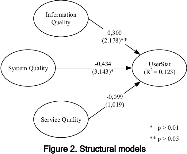 Figure 2 from Quality Dimensions of the DeLone-McLean
