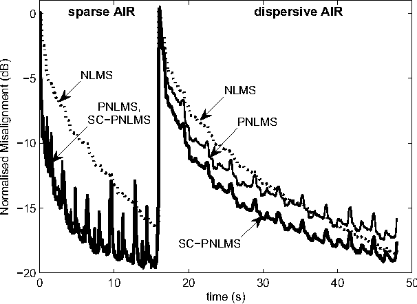 Figure 1 from A sparseness controlled proportionate