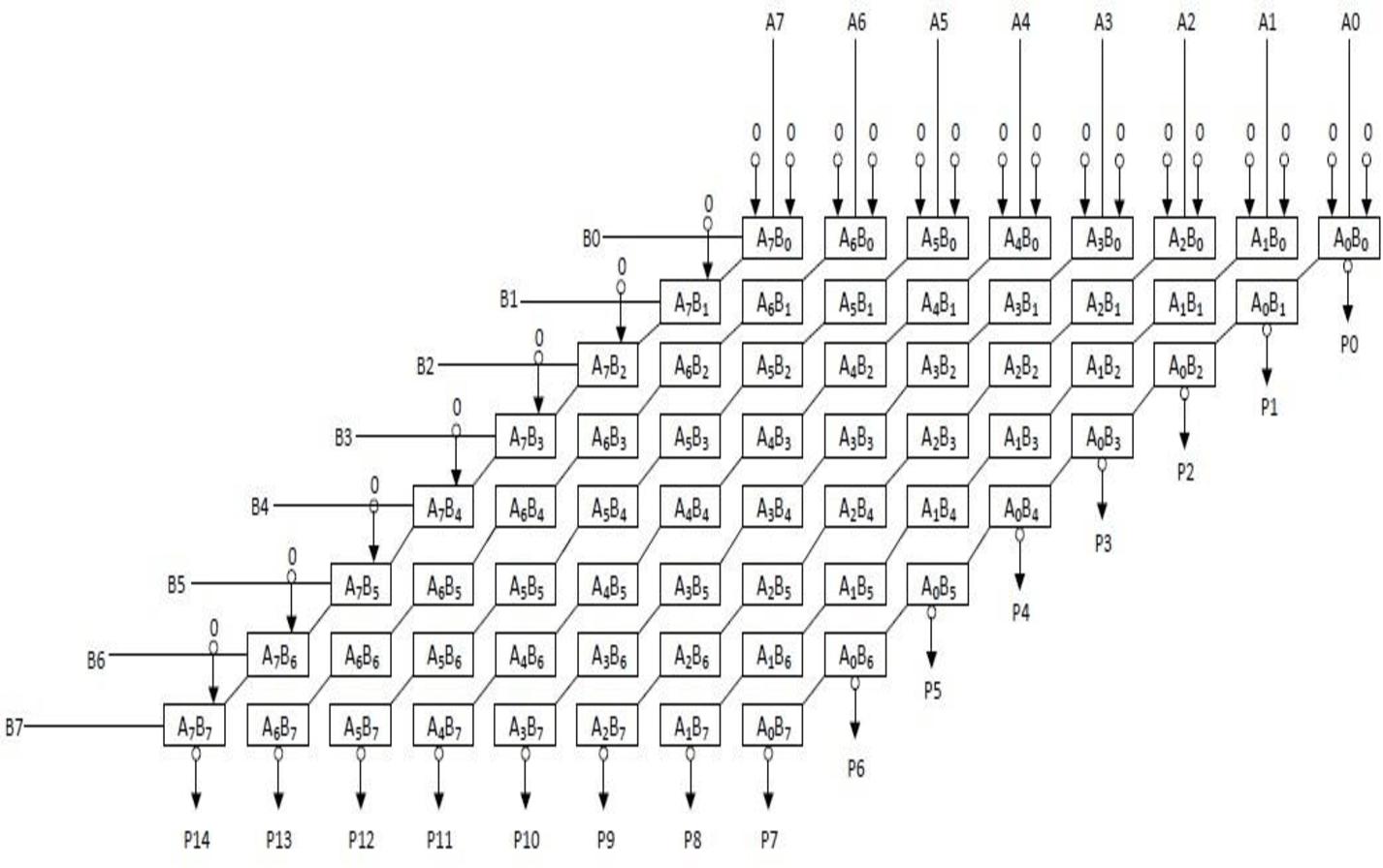 hight resolution of an 8 bit x 8 bit array multiplier