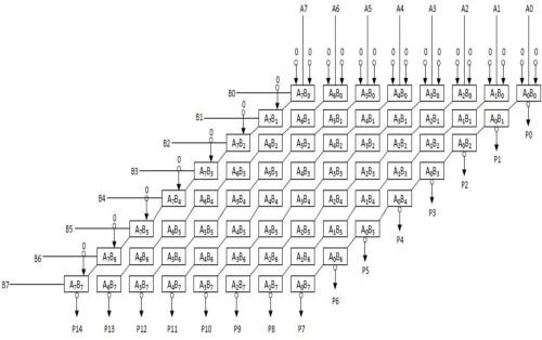 small resolution of an 8 bit x 8 bit array multiplier