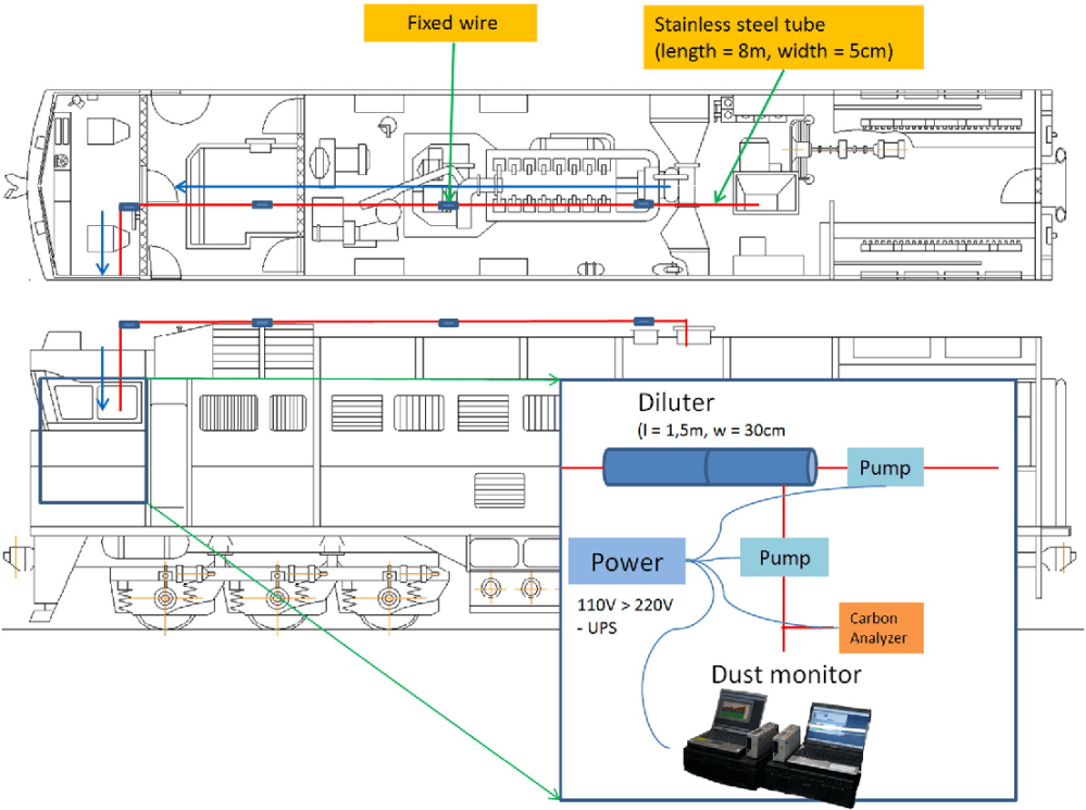 medium resolution of schematic diagram of the measurement of pm from a diesel locomotive engine