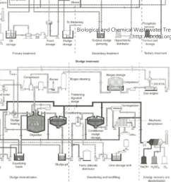 figure 55 wwtp showing a layout of the plant b [ 1298 x 862 Pixel ]