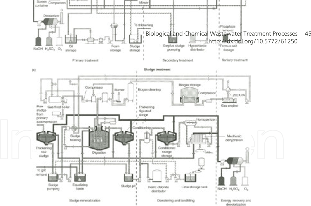 medium resolution of figure 55 wwtp showing a layout of the plant b