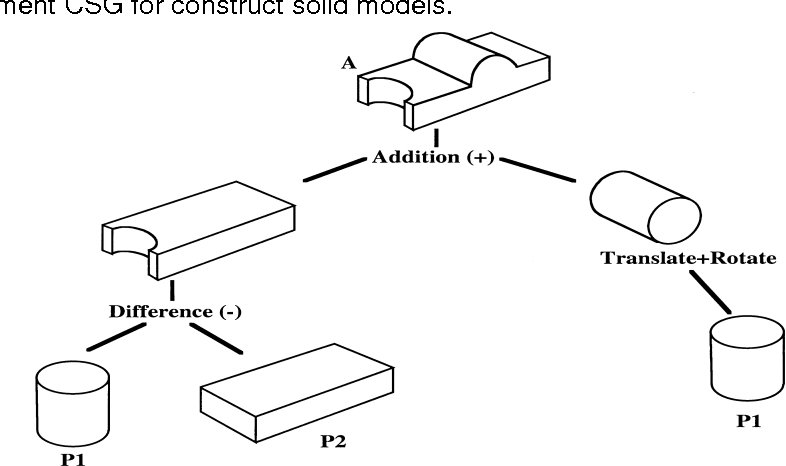 Figure 1 from OBTAINING HALF-SPACE CSG REPRESENTATION OF