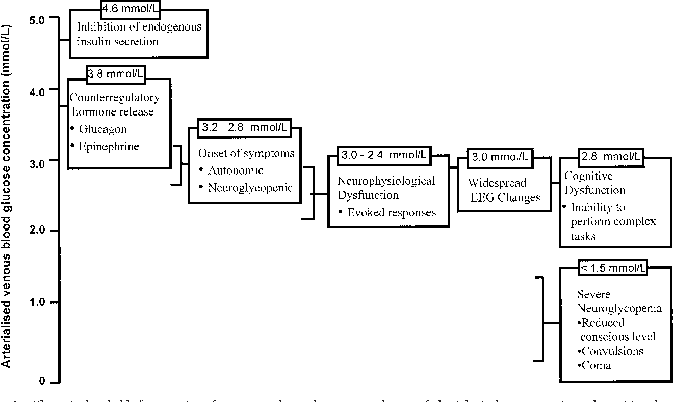 venn diagram type 1 and 2 diabetes skateboard deck of ukran expolicenciaslatam co hypoglycemia in semantic scholar