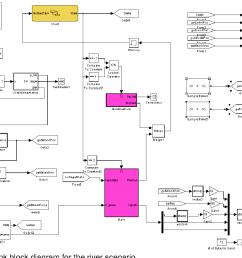 figure 14 simulink block diagram for the river scenario  [ 1384 x 978 Pixel ]