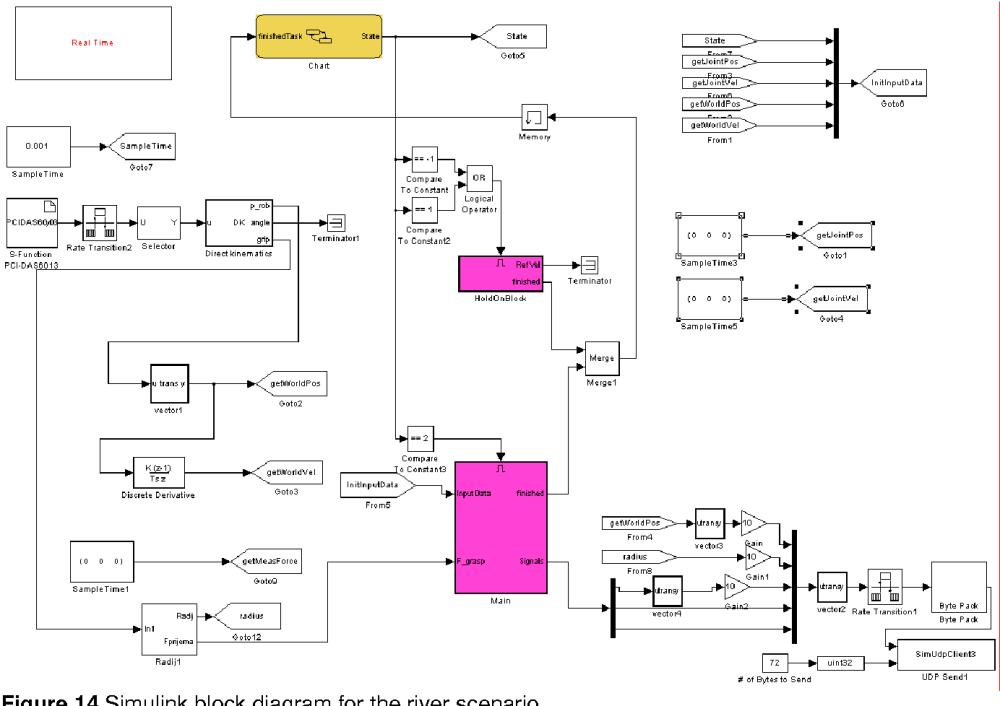medium resolution of figure 14 simulink block diagram for the river scenario