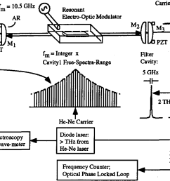 figure 7 schematics for optical frequency comb generator  [ 1212 x 798 Pixel ]