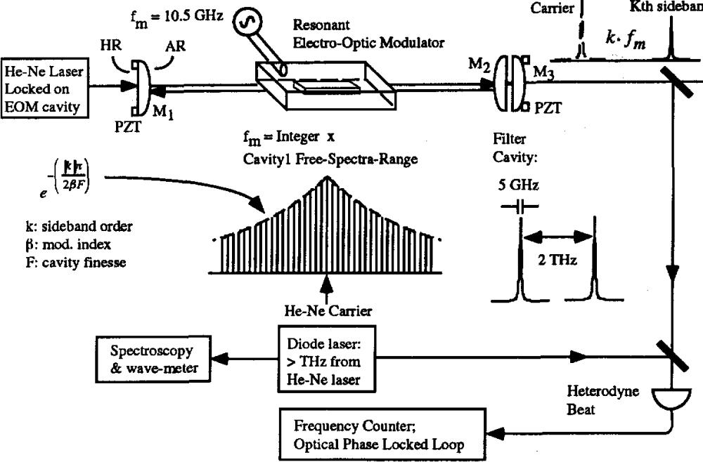 medium resolution of figure 7 schematics for optical frequency comb generator
