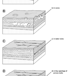 figure 1 block diagrams of groundwater deposits [ 954 x 1568 Pixel ]