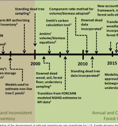 figure 2 timeline of the development of national greenhouse gas inventories for u s forests [ 1346 x 1084 Pixel ]