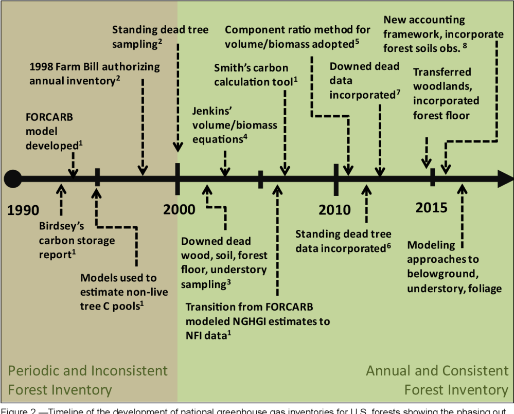 medium resolution of figure 2 timeline of the development of national greenhouse gas inventories for u s forests