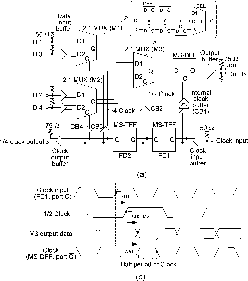 medium resolution of  a block diagrams of 4 1 mux