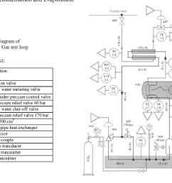 fig 2 p i diagram of the hot gas test [ 1236 x 936 Pixel ]