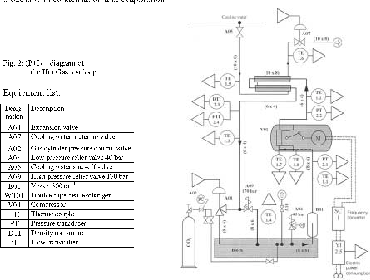 hight resolution of fig 2 p i diagram of the hot gas test