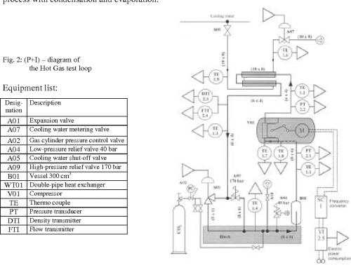 small resolution of fig 2 p i diagram of the hot gas test