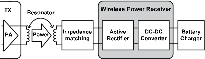 block diagram of wireless power transmission ge profile refrigerator parts figure 1 from a 3 0 w receiver circuit with 75 the system