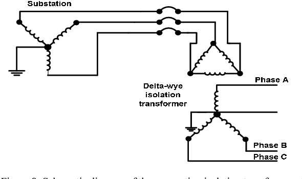 Figure 8 from Harmonic and neutral to ground voltage