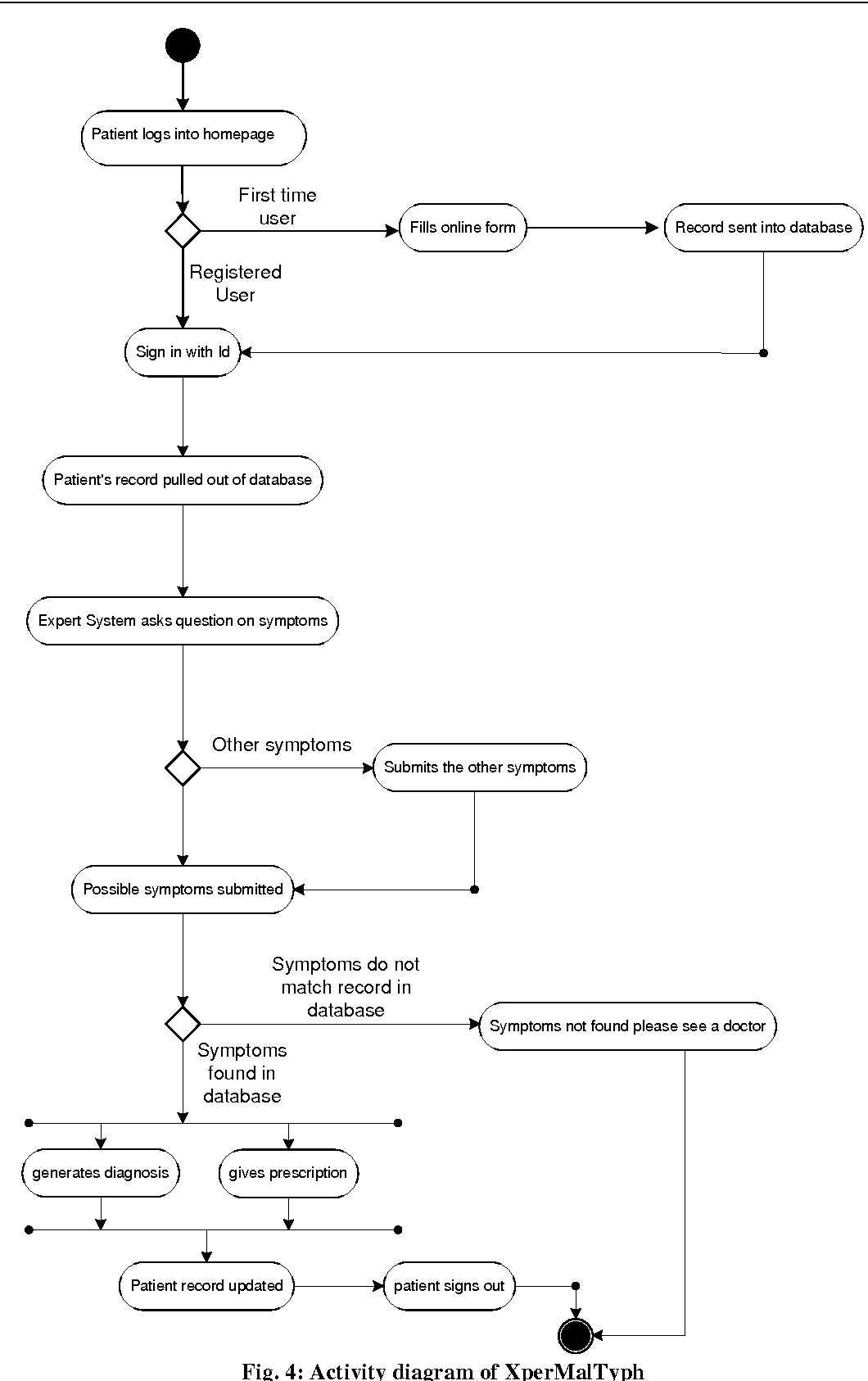 hight resolution of 4 activity diagram of xpermaltyph