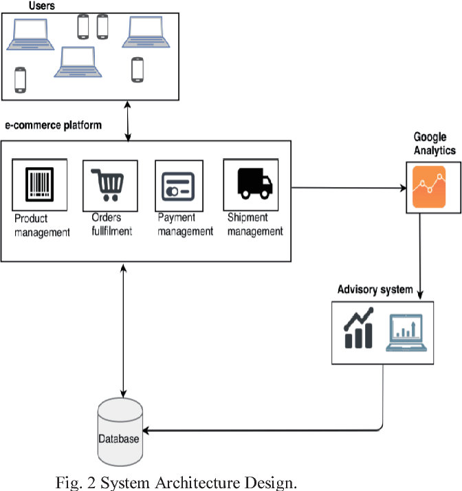 Figure 2 from Utilizing an e-commerce platform for