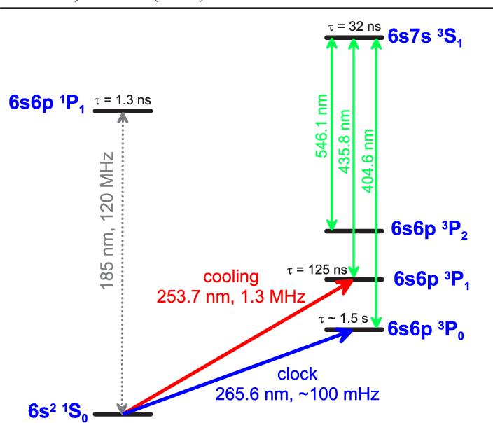 mercury energy level diagram honda goldwing gl1200 wiring figure 1 from doppler free spectroscopy of the antpot s ind relevant levels 1s03p1