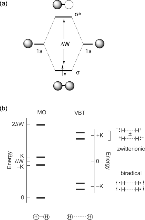 small resolution of the molecular orbital diagram of h2 top and the energy level