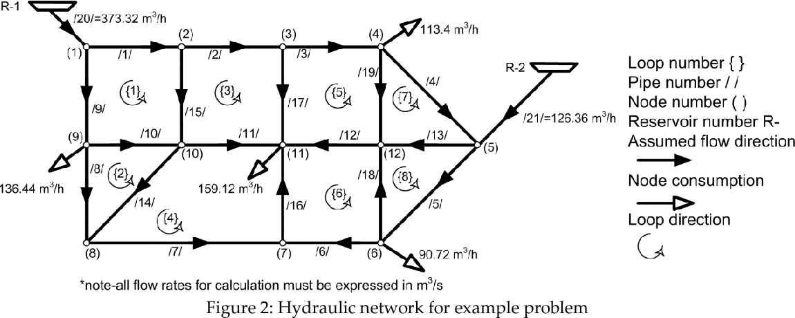 Figure 2 from Spreadsheet-Based Pipe Networks Analysis for