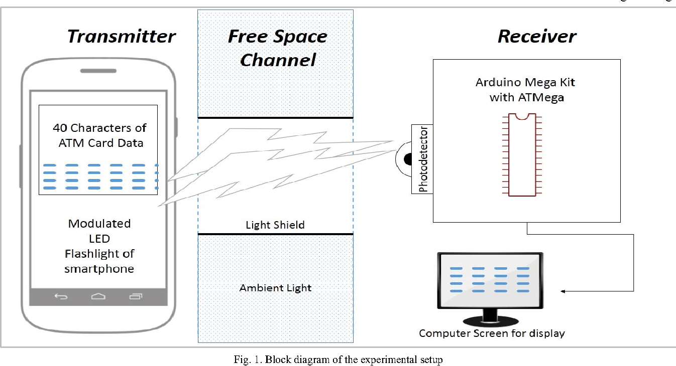 hight resolution of block diagram of the experimental setup