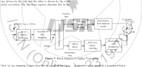 small resolution of figure 7 block diagram of zigbee transmitter