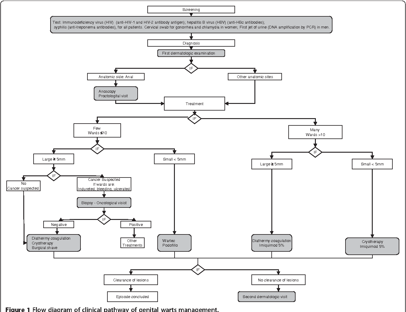 hight resolution of figure 1 flow diagram of clinical pathway of genital warts management