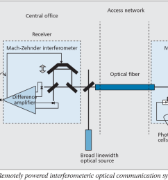 remotely powered interferometeric optical communication system and telephone  [ 1362 x 654 Pixel ]