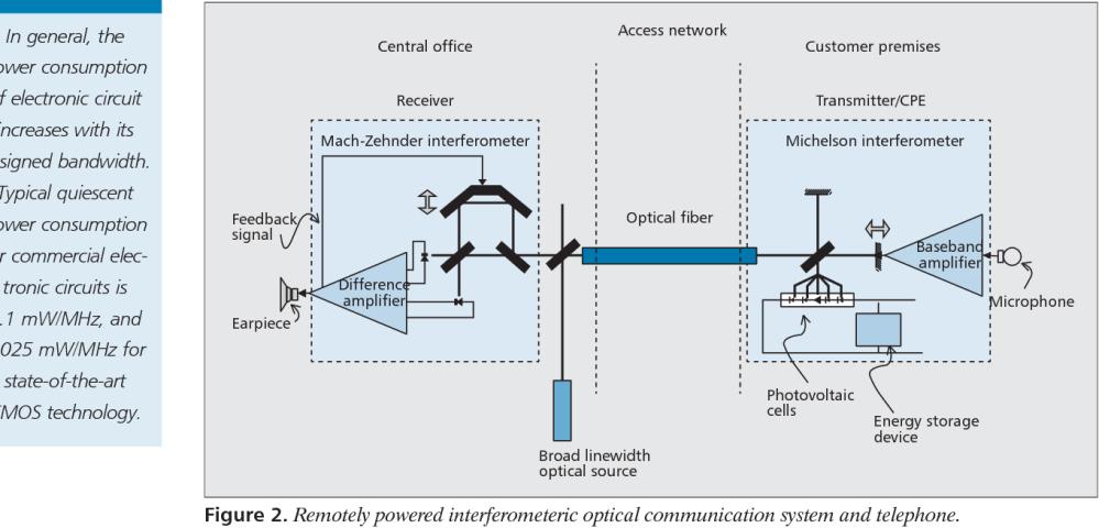 medium resolution of remotely powered interferometeric optical communication system and telephone
