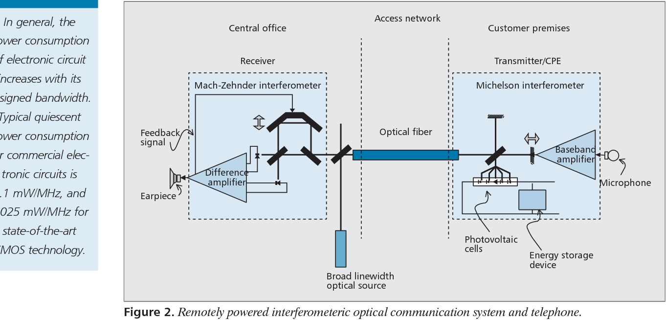 hight resolution of remotely powered interferometeric optical communication system and telephone