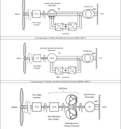 schematic of the reliawind r80 exemplar geared turbine with 3 alternative conversion [ 1426 x 1640 Pixel ]