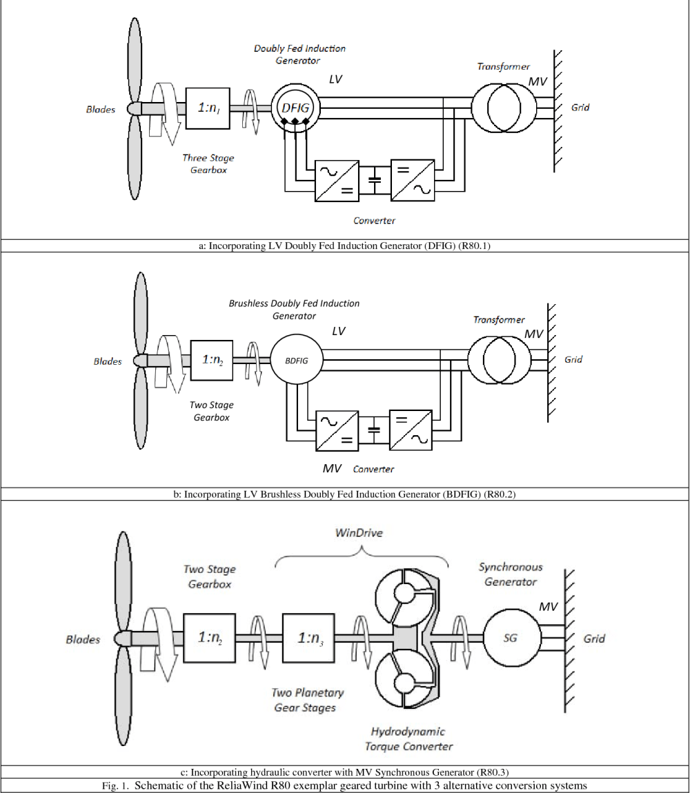 medium resolution of schematic of the reliawind r80 exemplar geared turbine with 3 alternative conversion