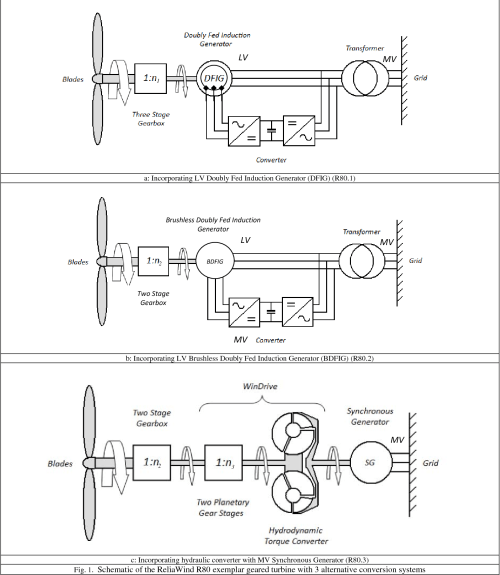 small resolution of schematic of the reliawind r80 exemplar geared turbine with 3 alternative conversion