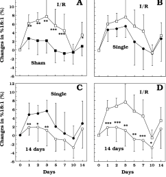 fig 3 time course of changes in plasma content of oleic acid in the [ 944 x 1046 Pixel ]