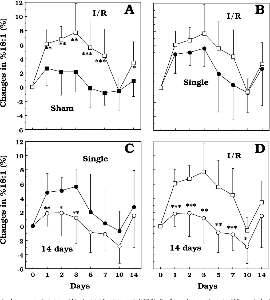 medium resolution of fig 3 time course of changes in plasma content of oleic acid in the
